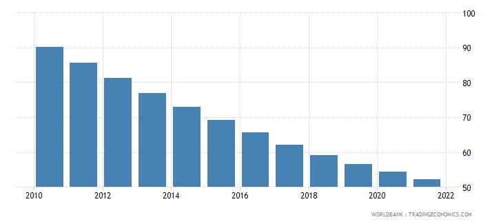 ethiopia mortality rate under 5 male per 1000 wb data