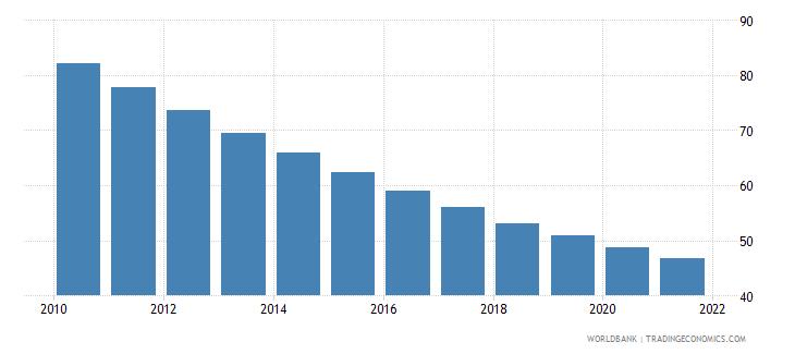 ethiopia mortality rate under 5 per 1 000 wb data