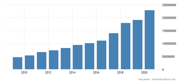 ethiopia multilateral debt service tds us dollar wb data