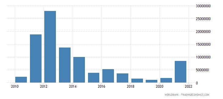 ethiopia net bilateral aid flows from dac donors australia us dollar wb data