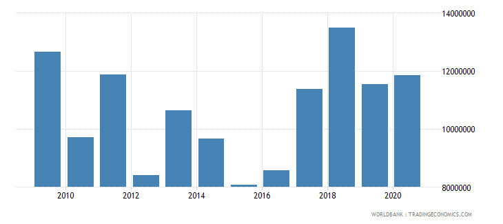 ethiopia net bilateral aid flows from dac donors austria us dollar wb data