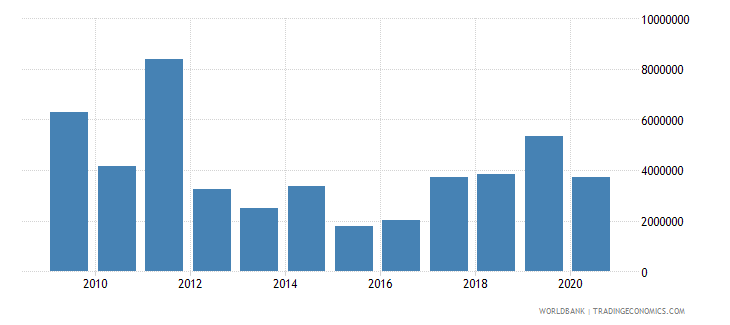 ethiopia net bilateral aid flows from dac donors belgium us dollar wb data