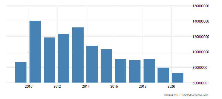ethiopia net bilateral aid flows from dac donors canada us dollar wb data