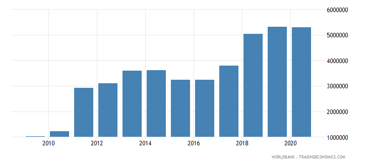 ethiopia net bilateral aid flows from dac donors czech republic current us$ wb data