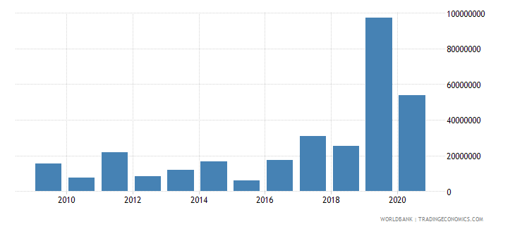 ethiopia net bilateral aid flows from dac donors denmark us dollar wb data