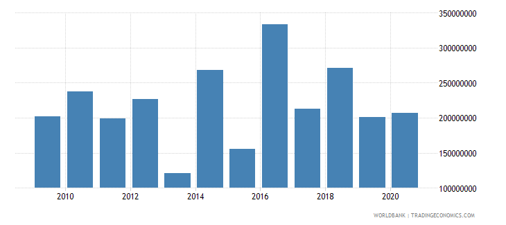 ethiopia net bilateral aid flows from dac donors european commission us dollar wb data