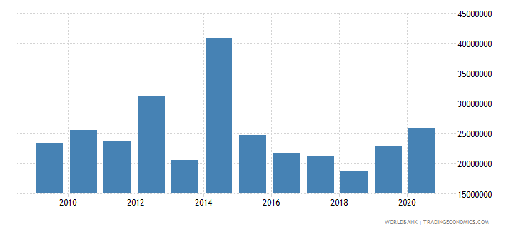 ethiopia net bilateral aid flows from dac donors finland us dollar wb data