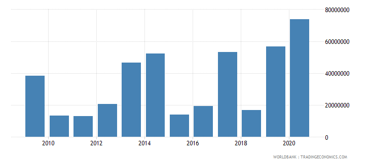 ethiopia net bilateral aid flows from dac donors france us dollar wb data