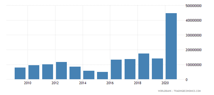 ethiopia net bilateral aid flows from dac donors germany us dollar wb data