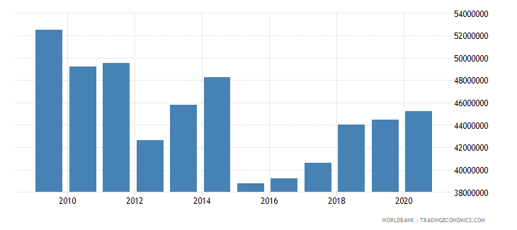 ethiopia net bilateral aid flows from dac donors ireland us dollar wb data