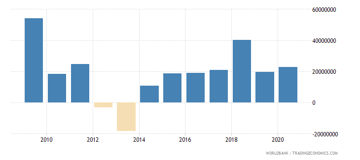 ethiopia net bilateral aid flows from dac donors italy us dollar wb data