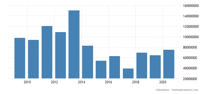 ethiopia net bilateral aid flows from dac donors japan us dollar wb data