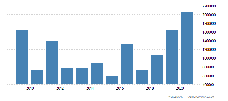 ethiopia net bilateral aid flows from dac donors luxembourg us dollar wb data