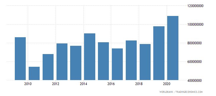ethiopia net bilateral aid flows from dac donors netherlands us dollar wb data