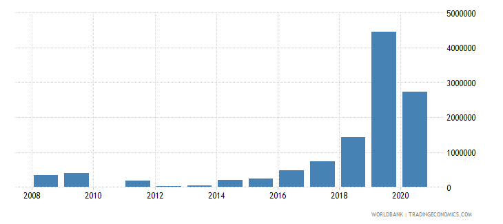 ethiopia net bilateral aid flows from dac donors new zealand us dollar wb data