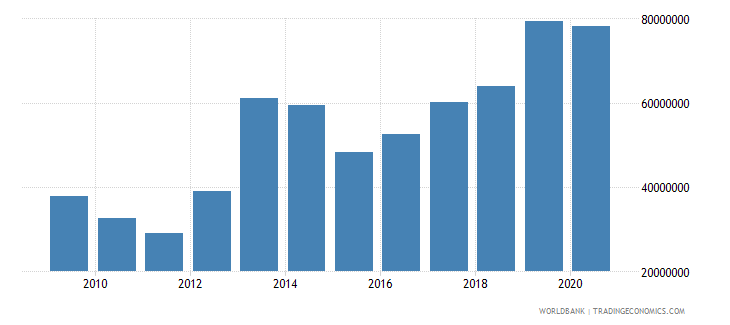 ethiopia net bilateral aid flows from dac donors norway us dollar wb data