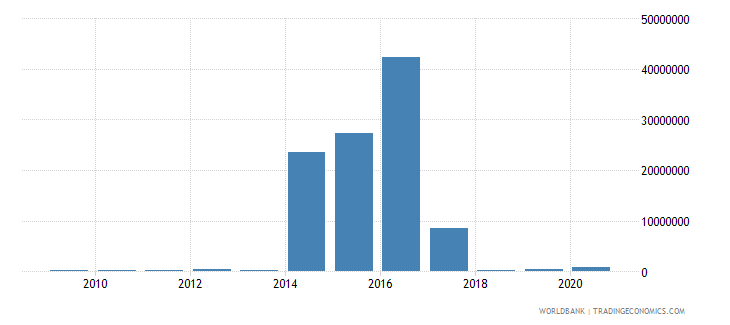 ethiopia net bilateral aid flows from dac donors poland current us$ wb data