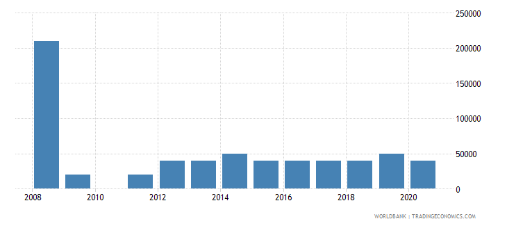 ethiopia net bilateral aid flows from dac donors portugal us dollar wb data
