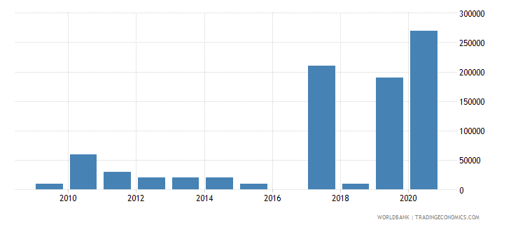ethiopia net bilateral aid flows from dac donors slovak republic current us$ wb data
