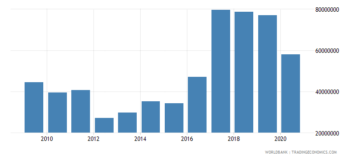 ethiopia net bilateral aid flows from dac donors sweden us dollar wb data