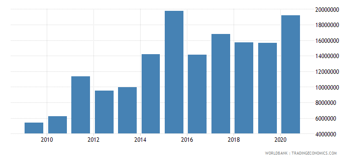 ethiopia net bilateral aid flows from dac donors switzerland us dollar wb data