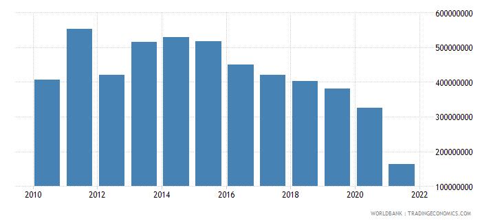 ethiopia net bilateral aid flows from dac donors united kingdom us dollar wb data