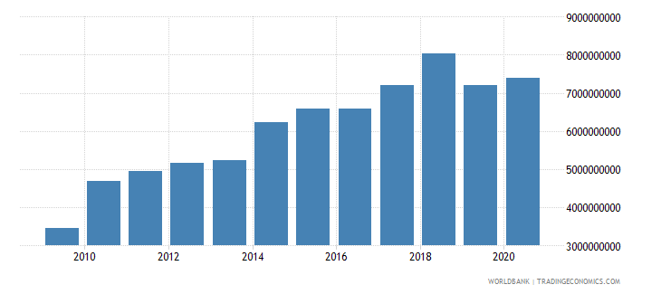 ethiopia net current transfers bop us dollar wb data