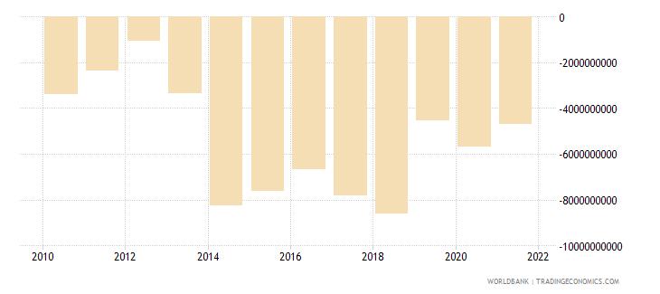ethiopia net financial account bop current us$ wb data