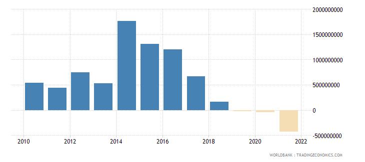ethiopia net financial flows bilateral nfl us dollar wb data