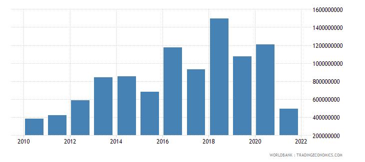 ethiopia net financial flows ida nfl us dollar wb data
