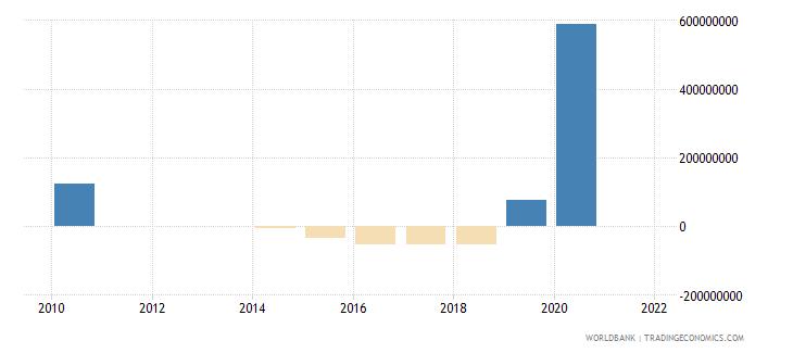 ethiopia net financial flows imf nonconcessional nfl us dollar wb data
