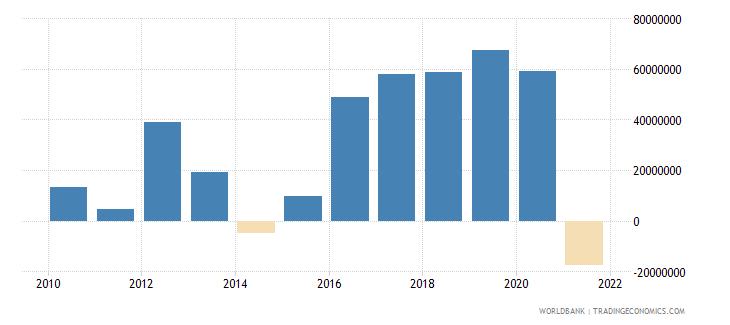 ethiopia net financial flows others nfl us dollar wb data