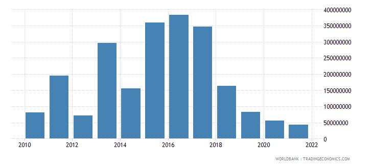 ethiopia net financial flows rdb concessional nfl us dollar wb data