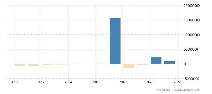 ethiopia net financial flows rdb nonconcessional nfl us dollar wb data