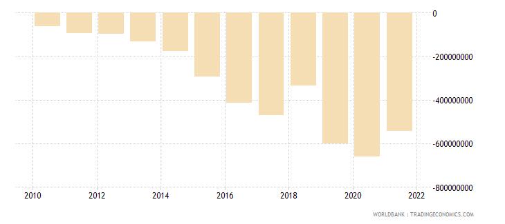 ethiopia net income bop us dollar wb data