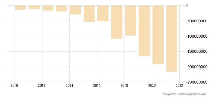 ethiopia net income from abroad current lcu wb data