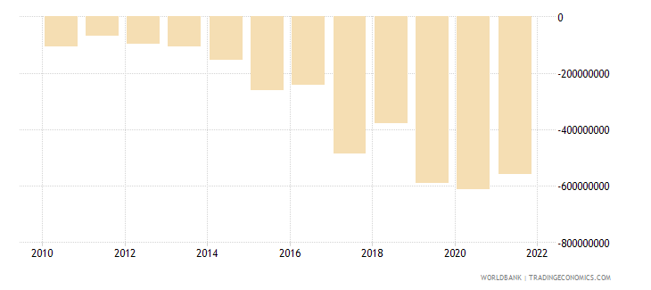 ethiopia net income from abroad us dollar wb data
