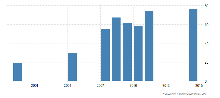 ethiopia net intake rate in grade 1 female percent of official school age population wb data