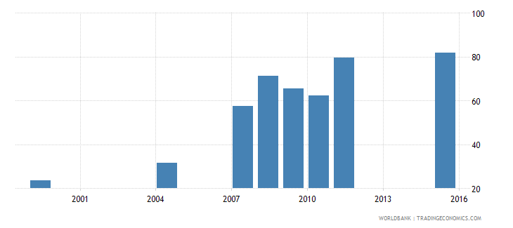 ethiopia net intake rate in grade 1 male percent of official school age population wb data