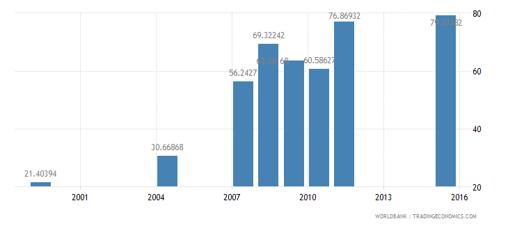 ethiopia net intake rate in grade 1 percent of official school age population wb data