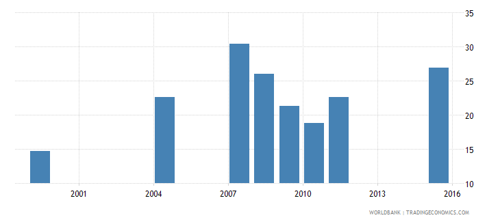ethiopia net intake rate to grade 1 of primary education by over age entrants 1 year female percent wb data