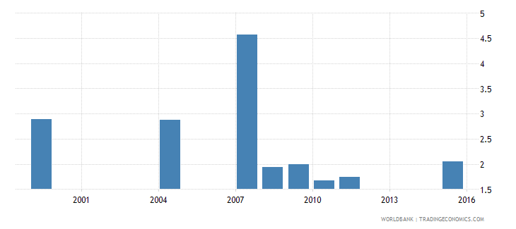 ethiopia net intake rate to grade 1 of primary education by under age entrants 1 year male percent wb data