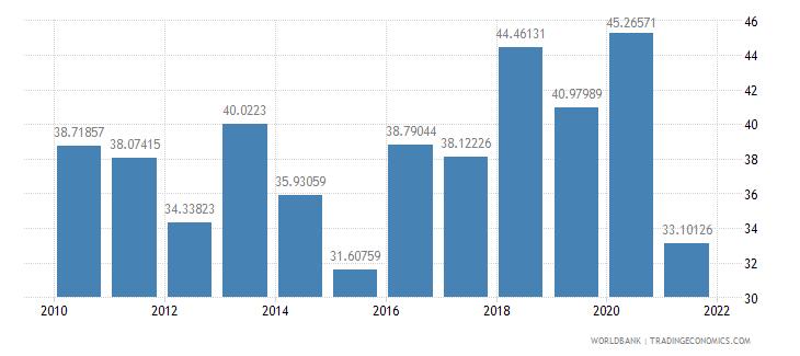 ethiopia net oda received per capita us dollar wb data