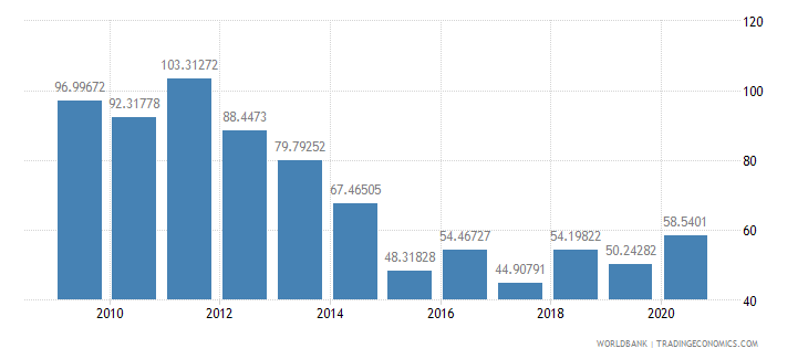 ethiopia net oda received percent of central government expense wb data