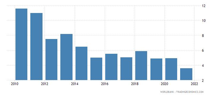 ethiopia net oda received percent of gni wb data