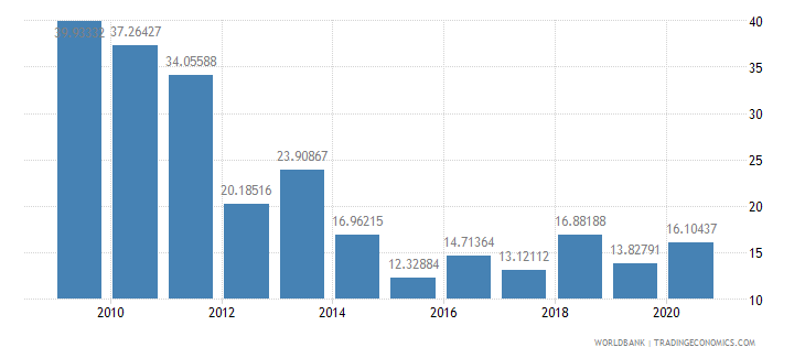 ethiopia net oda received percent of gross capital formation wb data