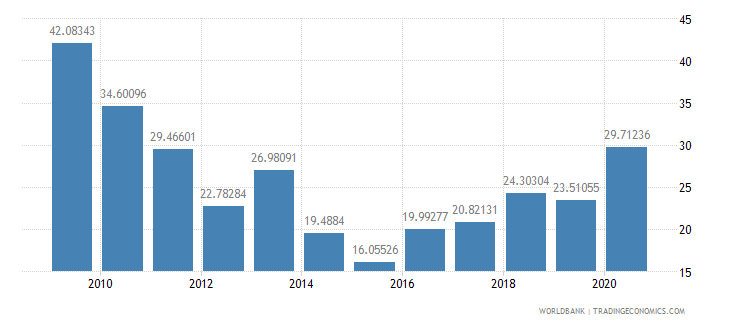 ethiopia net oda received percent of imports of goods and services wb data