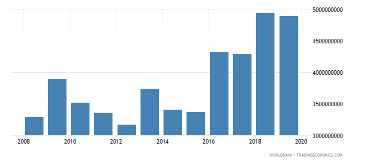 ethiopia net official development assistance and official aid received constant 2007 us dollar wb data