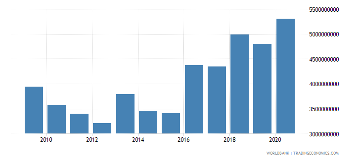 ethiopia net official development assistance received constant 2007 us dollar wb data