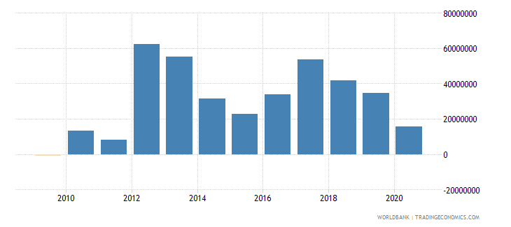 ethiopia net official flows from un agencies ifad us dollar wb data